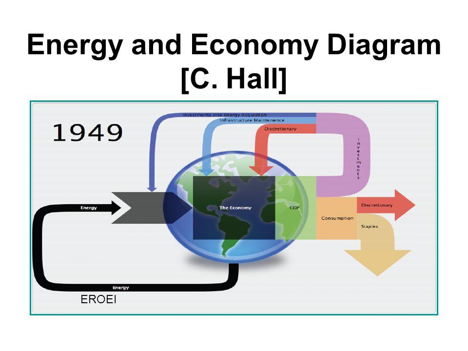 Energy and Economy Diagram [C. Hall]